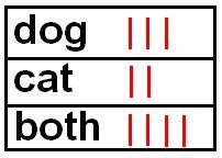Tally Dog Cat