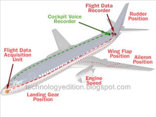 Position of Black Box FDR CVR in Airplane