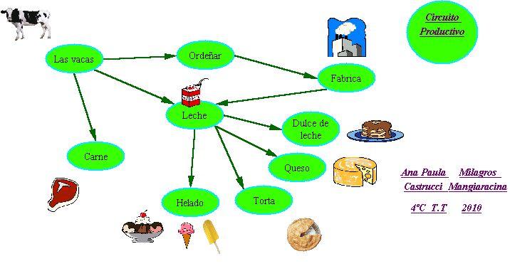 Circuito Productivo De La Leche : Cuaderno de computación circuito productivo