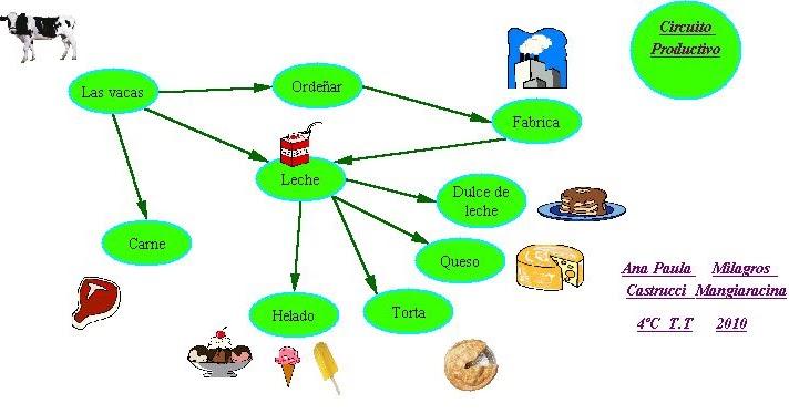 Circuito Productivo : Cuaderno de computación circuito productivo