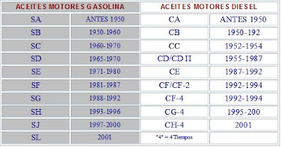 La densidad de la gasolina del euro 92