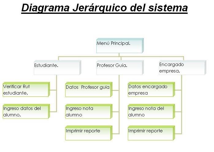 M U00e9todo Xp   Programming Extreme    Diagrama Jer U00e1rquico Del
