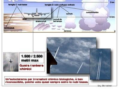 Raffronto tra le quote dei tankers chimici e le nubi basse