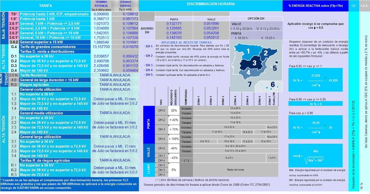 Punt de servei installum nova tarifa el ctrica endesa for Oficina endesa online