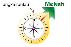 Panduan Kompas Kiblat