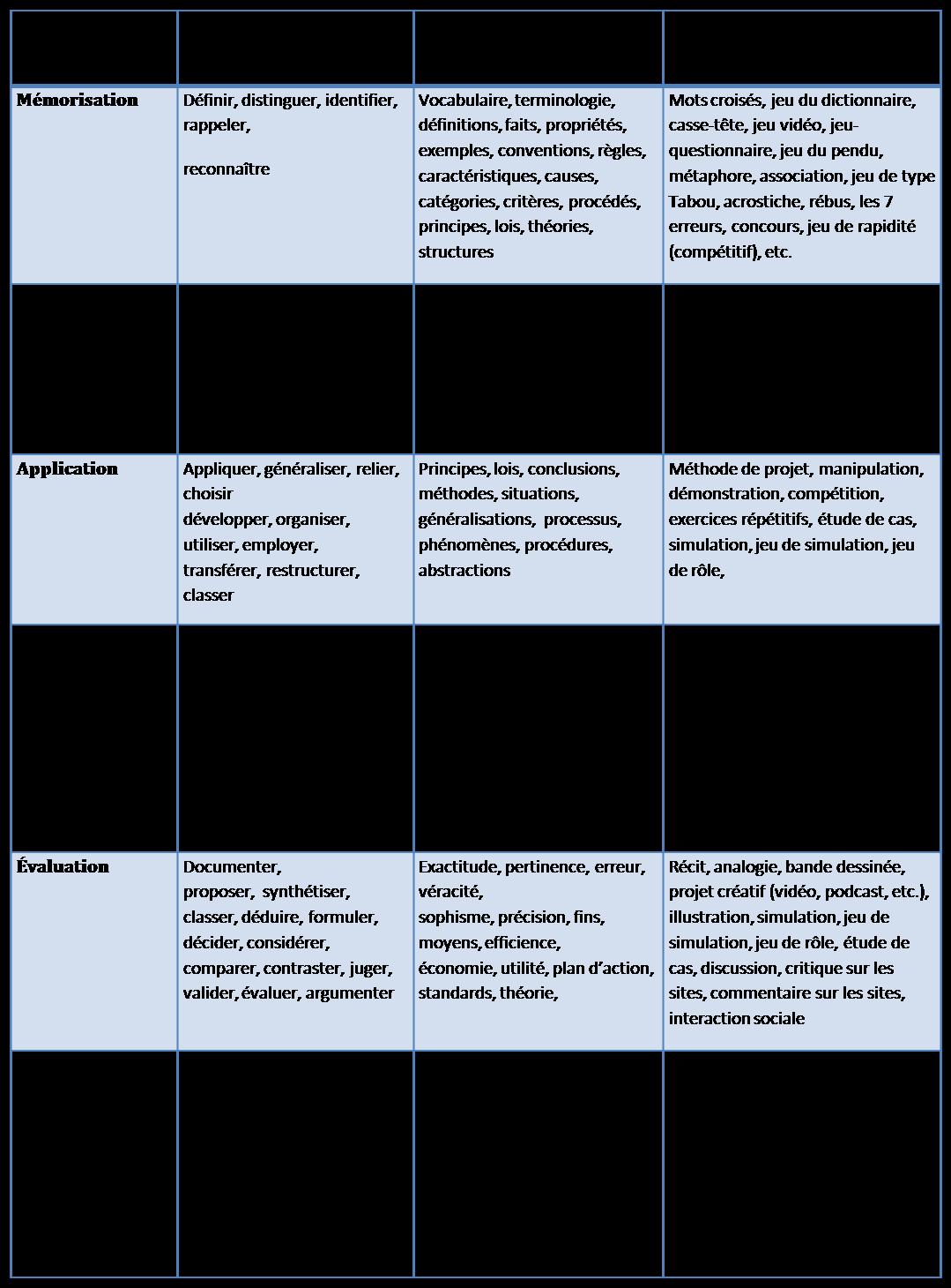 Préférence B3: Des idées de stratégies à partir des objectifs (Bloom) ZM86