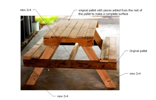 So Anyway I Made This Picnic Table Out Of 2 3rds A Pallet Some Scrap 2x4s Found And One Or Two New Stud Length At Stick Thats 4