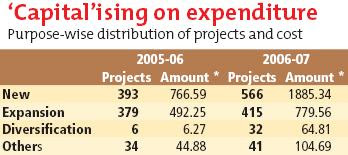 'Capital'ising on expenditure
