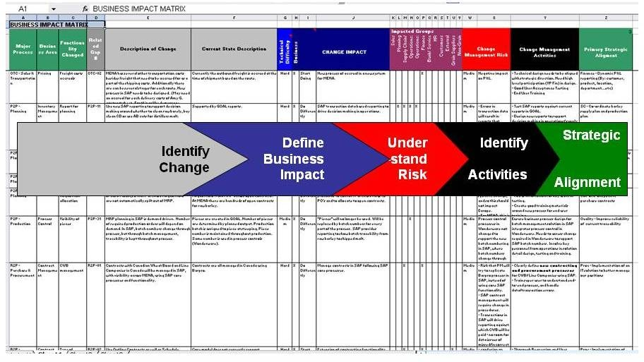 Improve Your Business Making The Business Impact Matrix The Foundation Of A Change Management