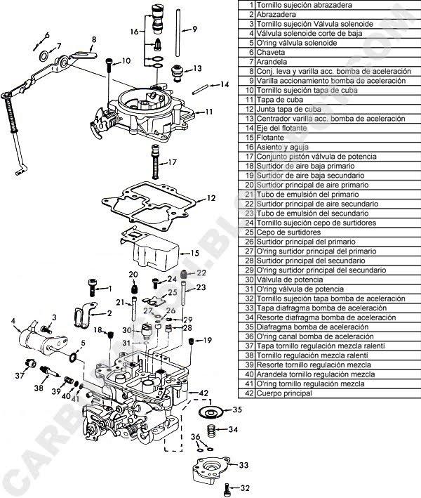diagrama de carburador de nissan
