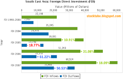 South East Asia FDI inflows outflows