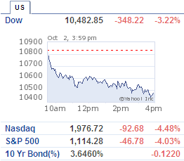 Dow Drop 350 points