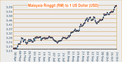 RM to USD currency rate
