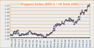 SGD to USD currency rate