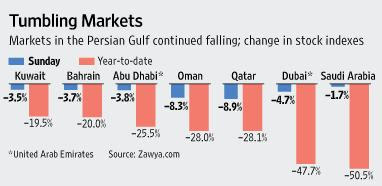 Persian Stock Markets Tumble