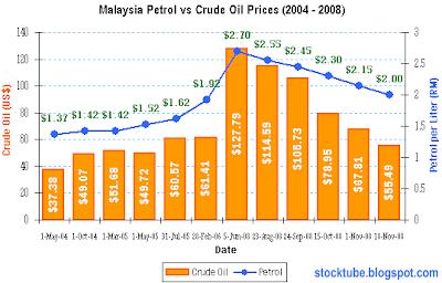 Malaysia Petrol Prices
