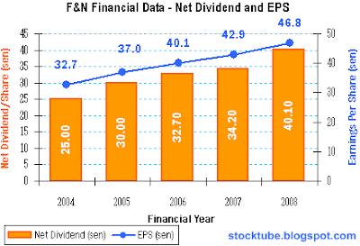 F&N EPS 2004-2008