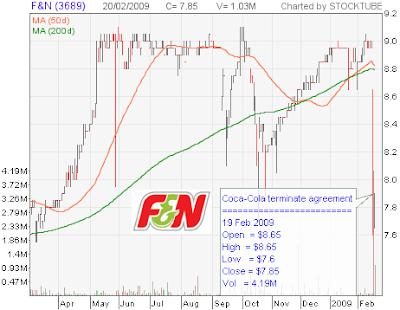 F&N Stock Chart
