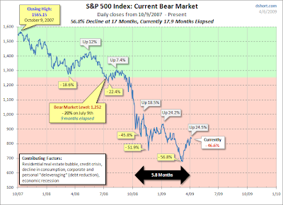 S&P Current Bear Market