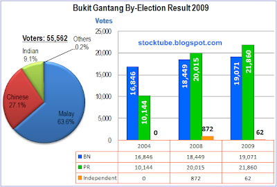 Bukit Gantang election result