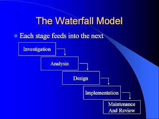 Munish 39 s blog software development life cycle models for Waterfall methodology definition