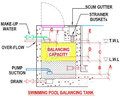 Building Construction And Infrastructure Swimming Pools