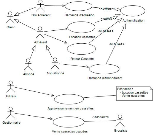 Corrig etude de cas analyse des besoins d 39 un vid o - Exercice corrige de table de karnaugh pdf ...