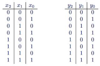 Exercices circuit logique table de v rit et table de for Circuit logique