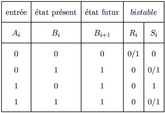Exercices circuit logique table de v rit et table de - Table de verite multiplexeur 2 vers 1 ...