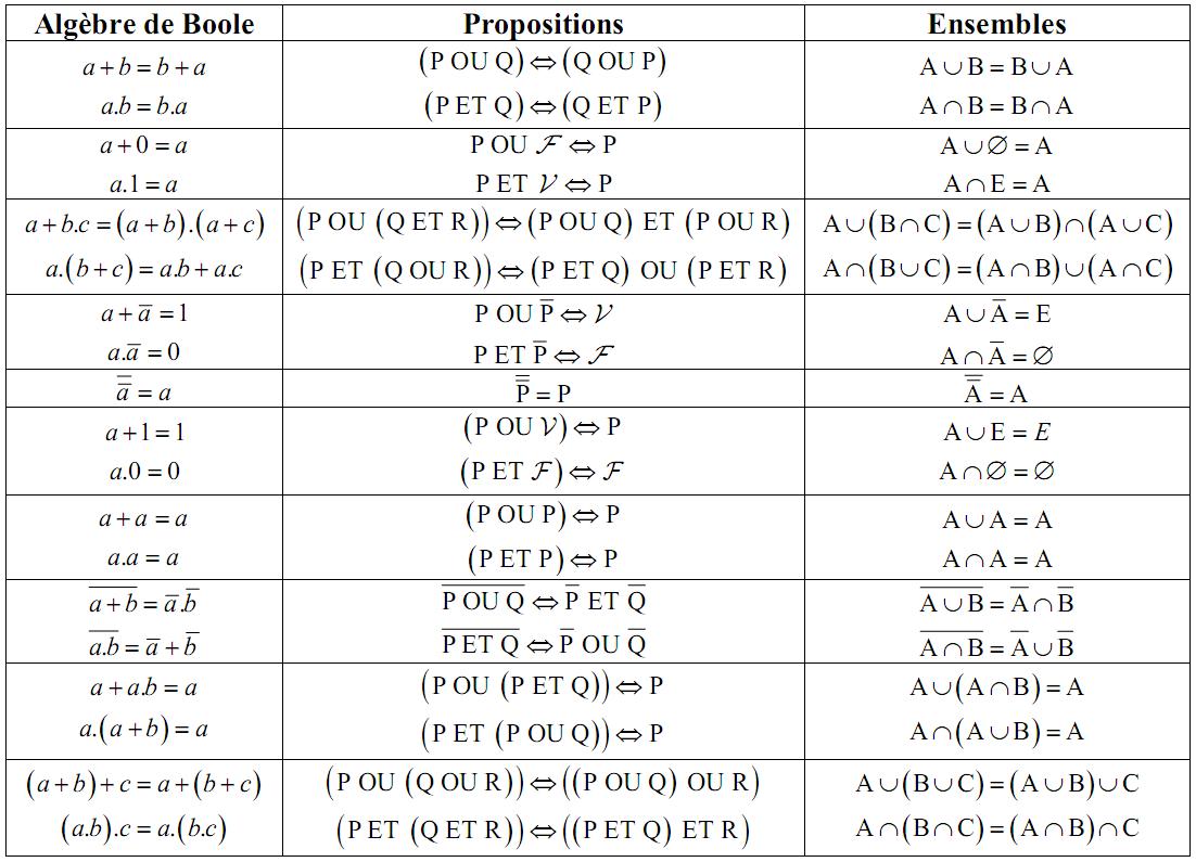 Cours alg bre de boole la logique combinatoire et for Tableau logique combinatoire