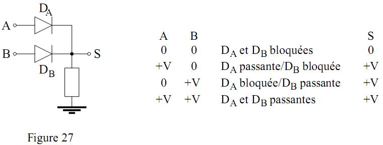 Logique combinatoire addition et soustraction binaire for Fonction combinatoire