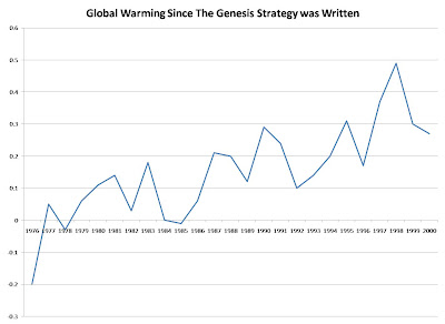 An Old Failed Prediction of Global Warming  TheGenesisStrategyWarming