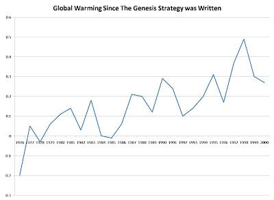 An Old Failed Prediction of Global Warming  TheGenesisStrategyWarming