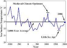 Medieval Climate Optimum