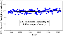U.S. Rainfall Is Increasing at 1.8 inches per Century