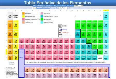 la tabla peridica encierra en un grfico ms o menos simple la descripcin de los elementos bsicos que componen nuestro universo - Tabla Periodica Dinamica Con Letras Grandes