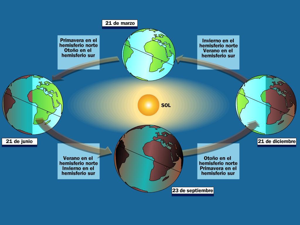 Tema 5.La tierra, su forma, movimientos, forma interna. Traslacion