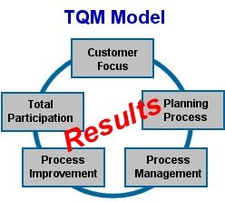 implementation of tqm principles in smes Total quality management is a widely used approach for various reasons in addition to the iso 9001 certification tqm is  however those smes which were following tqm principles were more or less aware about the  31 elements of tqm implementation of tqm principles surely requires basic.