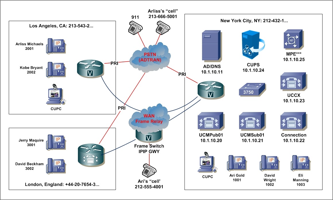 Cisco CCIE Lab Blueprint