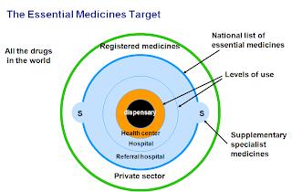 Essential Drug Concept - Pictorial Representation