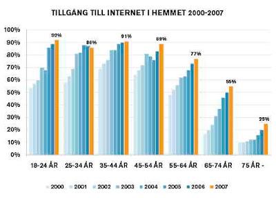 Internetanvändning bland äldre