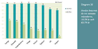 Internetanvändning hos yngre och äldre i åtta Europeiska länder