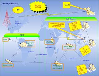 Skema+jaringan+Rio+arif+pratama soal jaringan komputer