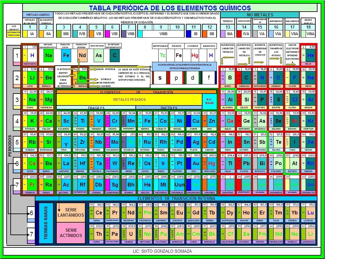 tabla peridica de los elementos qumicos - Tabla Periodica Metales De Transicion Interna