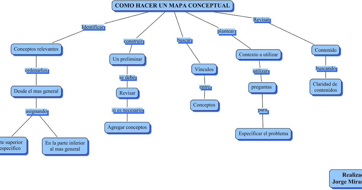 Sistemas de informaci n como hacer un mapa conceptual for Como crear un plano
