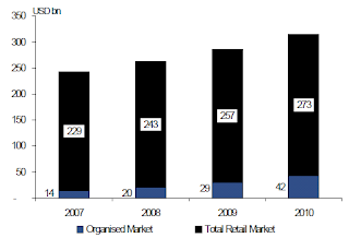 size of retail market in india 2009-10