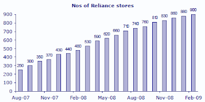 Reliance Retail Store Opening Graph between 2007-2009