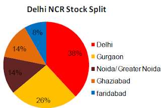 Statistics on distributions of malls in Delhi ncr