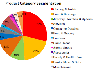 SKUs / product distribution pie-chart across malls in gurgaon, india