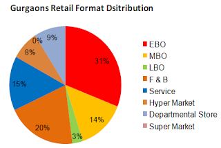 Gurgaon - Retail Formats Distribution
